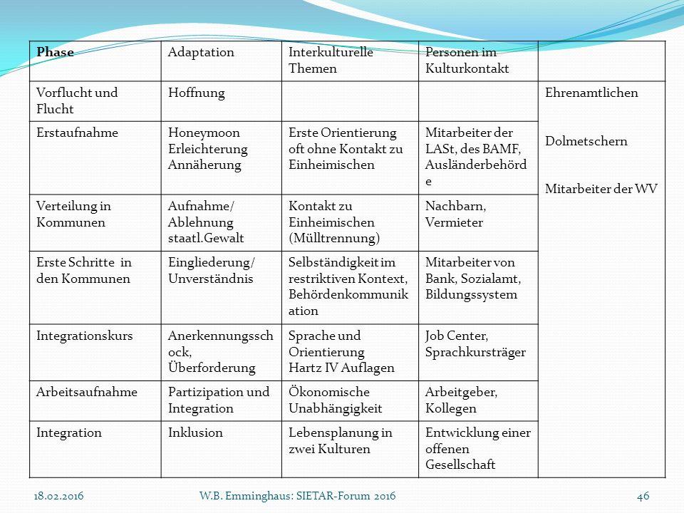 18.02.2016W.B. Emminghaus: SIETAR-Forum 201646 PhaseAdaptationInterkulturelle Themen Personen im Kulturkontakt Vorflucht und Flucht HoffnungEhrenamtli