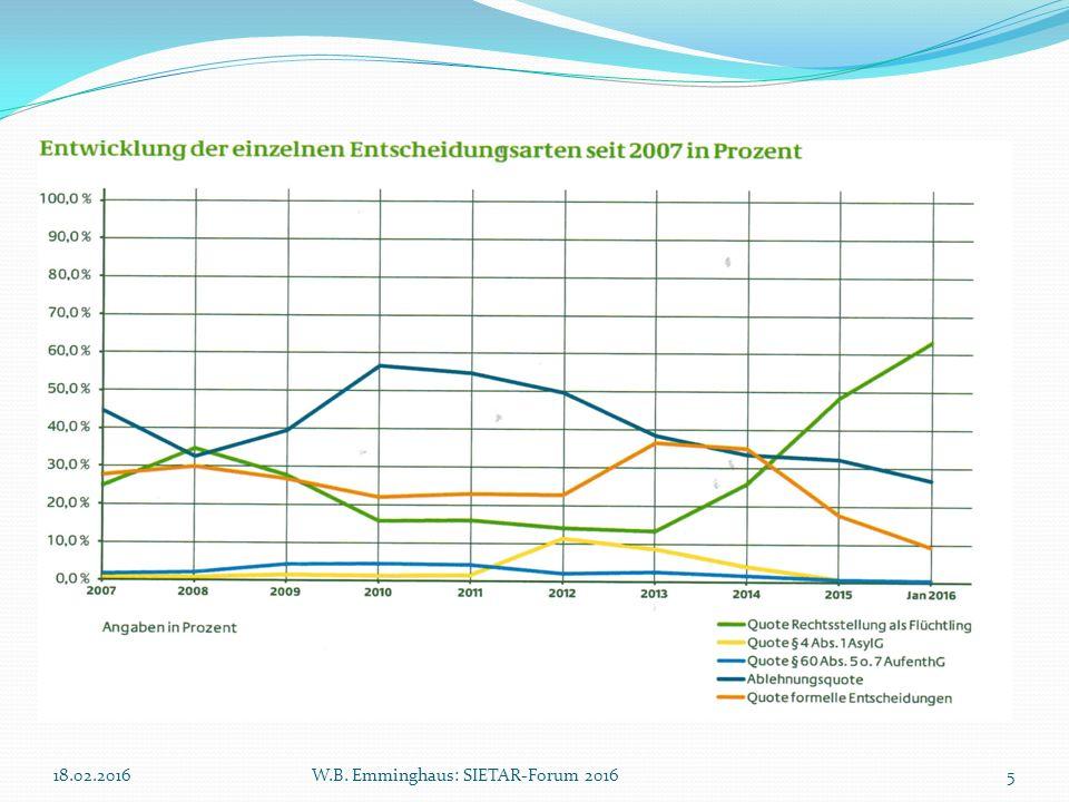 18.02.2016W.B. Emminghaus: SIETAR-Forum 20165