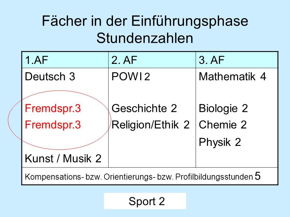 Fächer in der Einführungsphase Stundenzahlen 1.AF2. AF3. AF Deutsch 3POWI 2 Mathematik 4 Fremdspr.3Geschichte 2Biologie 2 Fremdspr.3Religion/Ethik 2Ch