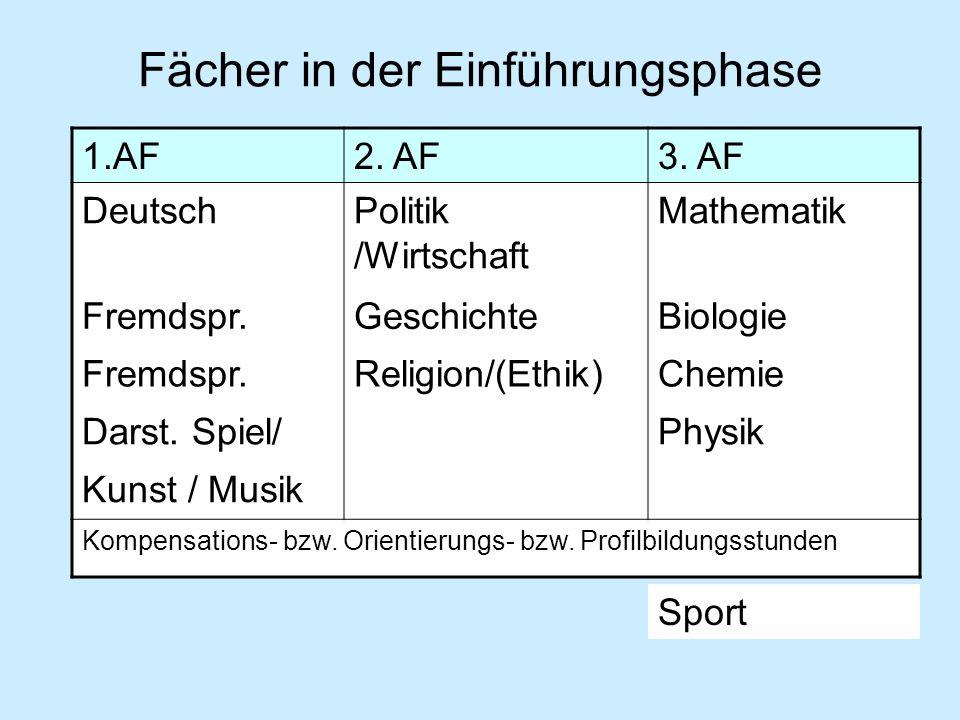 Fächer in der Einführungsphase 1.AF2. AF3. AF DeutschPolitik /Wirtschaft Mathematik Fremdspr.GeschichteBiologie Fremdspr.Religion/(Ethik)Chemie Darst.