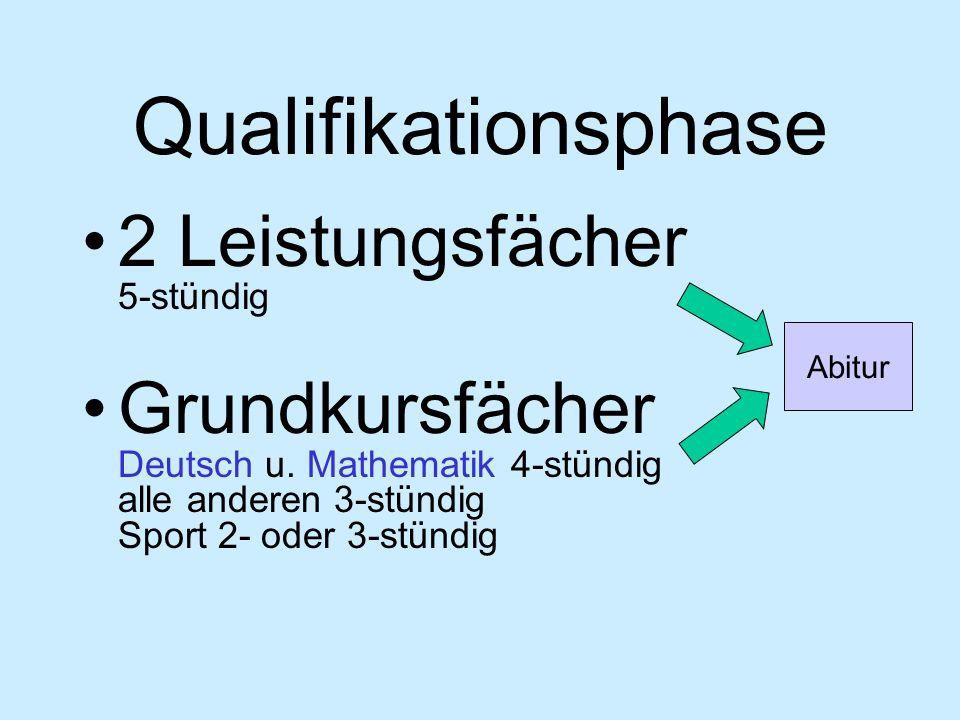 Qualifikationsphase 2 Leistungsfächer 5-stündig Grundkursfächer Deutsch u. Mathematik 4-stündig alle anderen 3-stündig Sport 2- oder 3-stündig Abitur