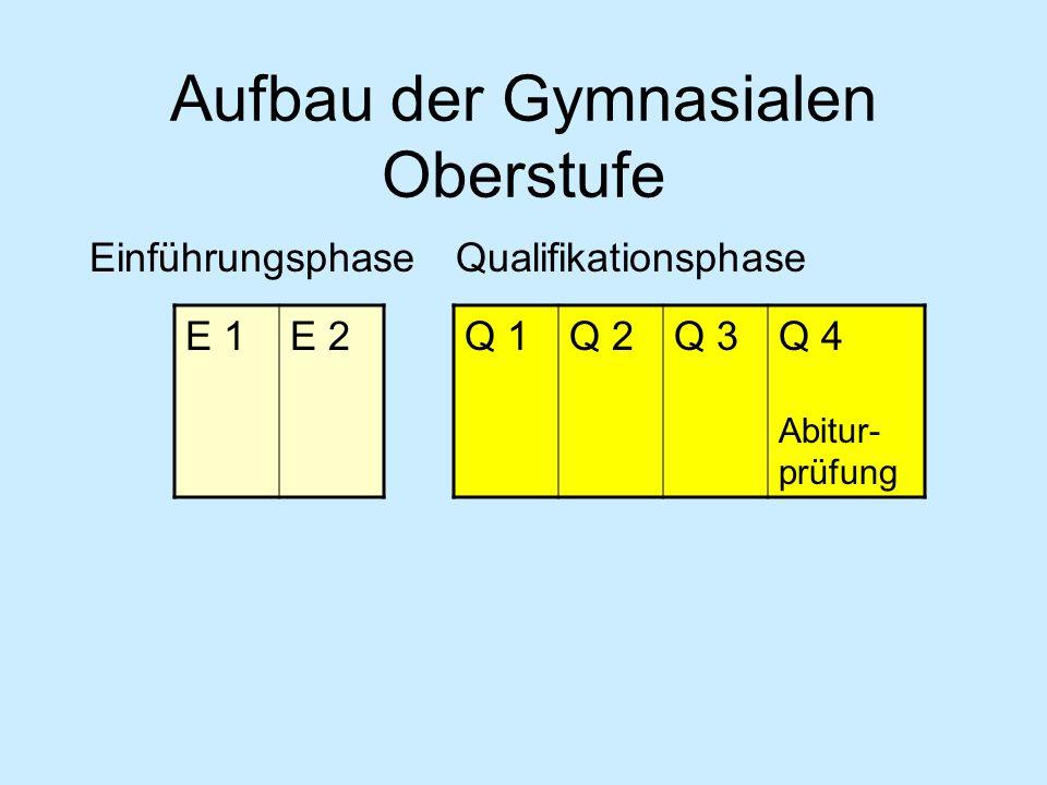 Aufbau der Gymnasialen Oberstufe EinführungsphaseQualifikationsphase E 1E 2 Q 1Q 2Q 3Q 4 Abitur- prüfung