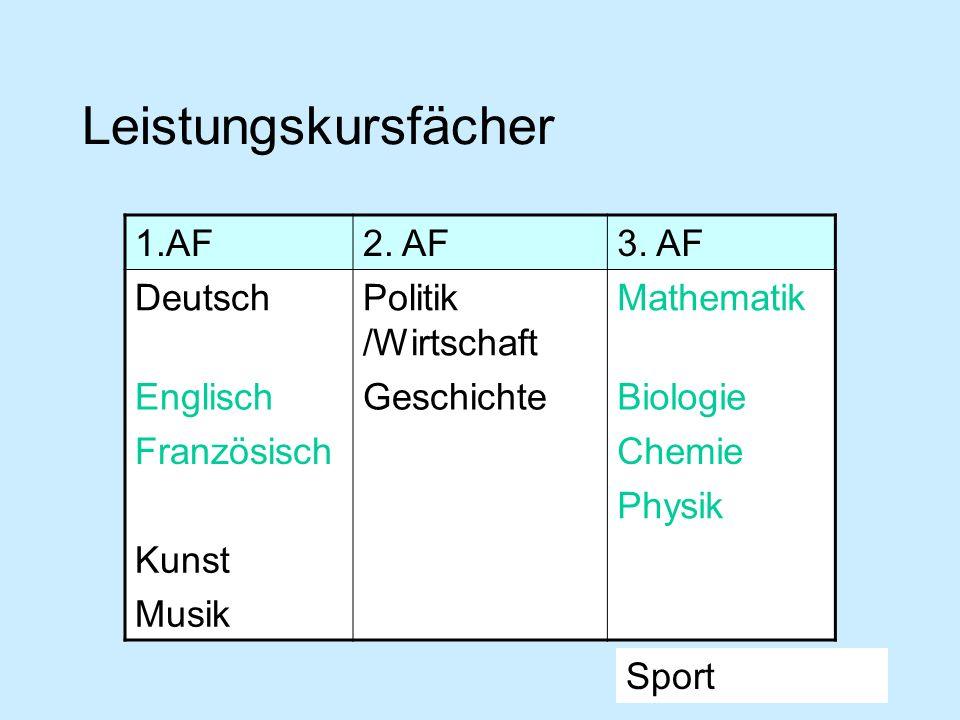 Leistungskursfächer 1.AF2. AF3. AF DeutschPolitik /Wirtschaft Mathematik EnglischGeschichteBiologie Französisch Chemie Physik Kunst Musik Sport