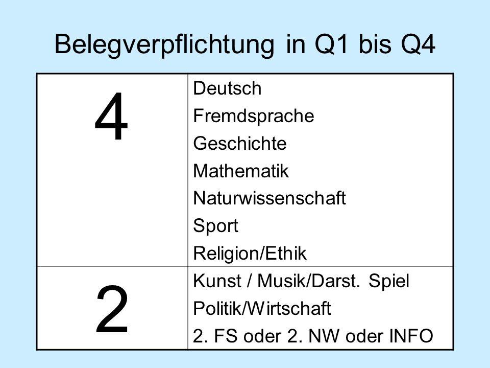 Belegverpflichtung in Q1 bis Q4 4 Deutsch Fremdsprache Geschichte Mathematik Naturwissenschaft Sport Religion/Ethik 2 Kunst / Musik/Darst. Spiel Polit