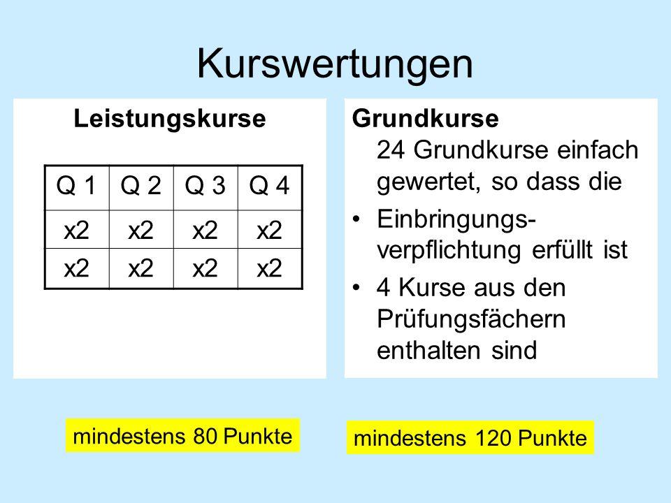 Kurswertungen LeistungskurseGrundkurse 24 Grundkurse einfach gewertet, so dass die Einbringungs- verpflichtung erfüllt ist 4 Kurse aus den Prüfungsfächern enthalten sind Q 1Q 2Q 3Q 4 x2 mindestens 80 Punkte mindestens 120 Punkte