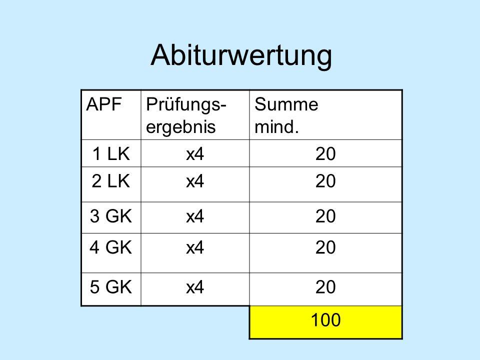 APFPrüfungs- ergebnis Summe mind. 1 LKx420 2 LKx420 3 GKx420 4 GKx420 5 GKx420 100 Abiturwertung