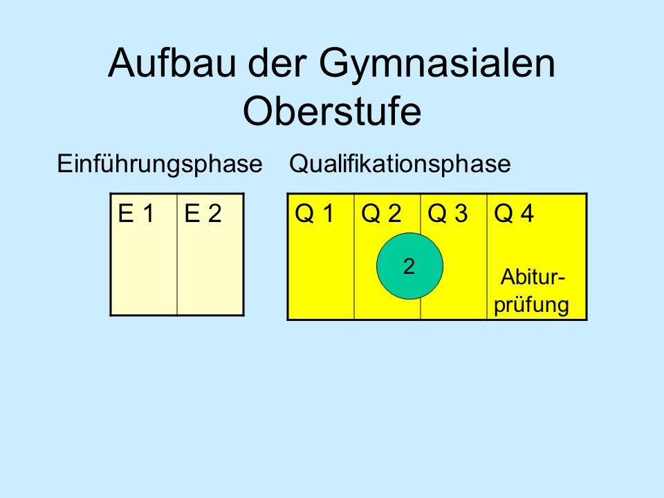 Fächer in der Einführungsphase 1.AF2.AF3.