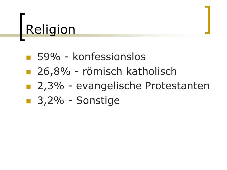 Religion 59% - konfessionslos 26,8% - römisch katholisch 2,3% - evangelische Protestanten 3,2% - Sonstige