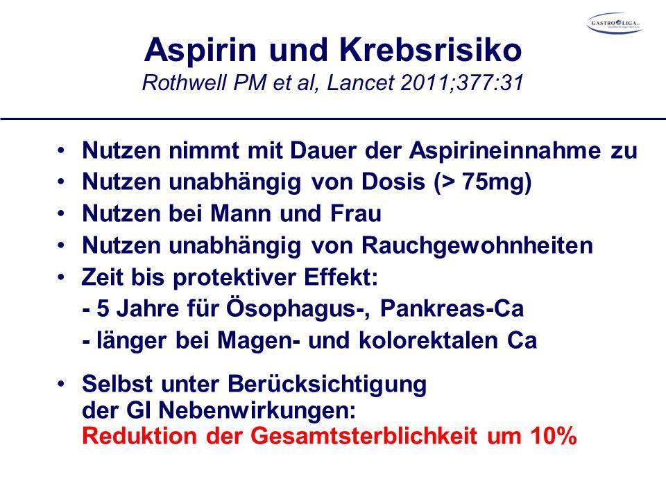Aspirin und Krebsrisiko Rothwell PM et al, Lancet 2011;377:31 Nutzen nimmt mit Dauer der Aspirineinnahme zu Nutzen unabhängig von Dosis (> 75mg) Nutzen bei Mann und Frau Nutzen unabhängig von Rauchgewohnheiten Zeit bis protektiver Effekt: - 5 Jahre für Ösophagus-, Pankreas-Ca - länger bei Magen- und kolorektalen Ca Selbst unter Berücksichtigung der GI Nebenwirkungen: Reduktion der Gesamtsterblichkeit um 10%