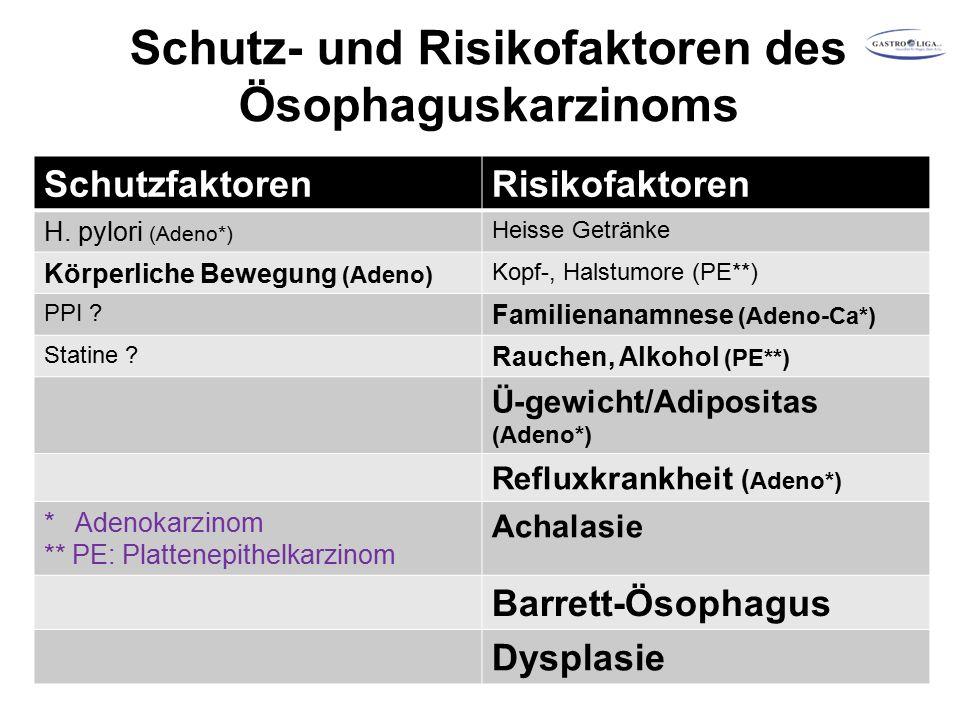 Schutz- und Risikofaktoren des Ösophaguskarzinoms SchutzfaktorenRisikofaktoren H.