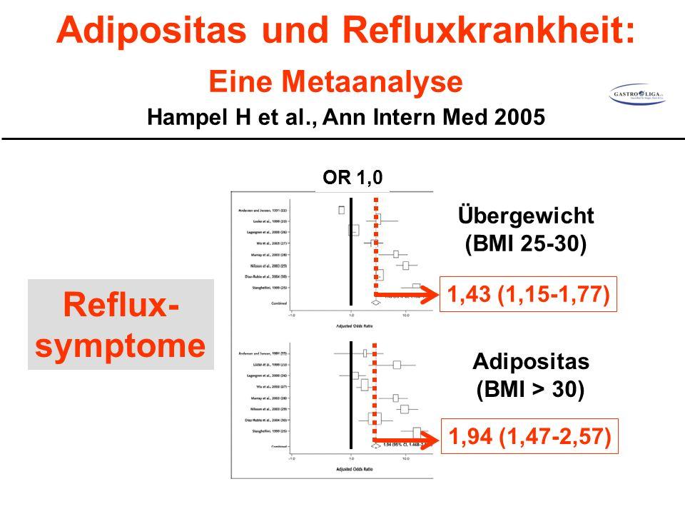Adipositas und Refluxkrankheit: Eine Metaanalyse Hampel H et al., Ann Intern Med 2005 Reflux- symptome 1,43 (1,15-1,77) 1,94 (1,47-2,57) Übergewicht (BMI 25-30) Adipositas (BMI > 30) OR 1,0