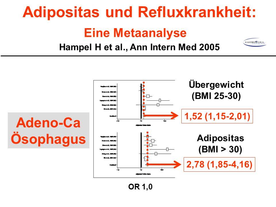 Adipositas und Refluxkrankheit: Eine Metaanalyse Hampel H et al., Ann Intern Med 2005 1,52 (1,15-2,01) 2,78 (1,85-4,16) Übergewicht (BMI 25-30) Adipositas (BMI > 30) Adeno-Ca Ösophagus OR 1,0