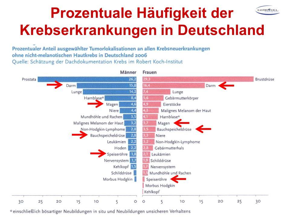 Prozentuale Häufigkeit der Krebserkrankungen in Deutschland