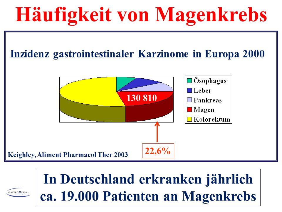 22,6% Keighley, Aliment Pharmacol Ther 2003 Inzidenz gastrointestinaler Karzinome in Europa 2000 130 810 In Deutschland erkranken jährlich ca.