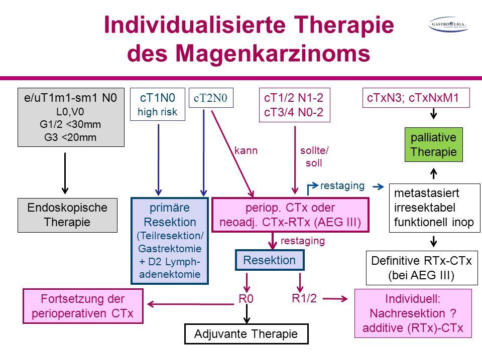 Individualisierte Therapie des Magenkarzinoms palliative Therapie Fortsetzung der perioperativen CTx Adjuvante Therapie e/uT1m1-sm1 N0 L0,V0 G1/2 <30mm G3 <20mm Endoskopische Therapie cT1N0 high risk primäre Resektion (Teilresektion/ Gastrektomie + D2 Lymph- adenektomie cT2N0 periop.