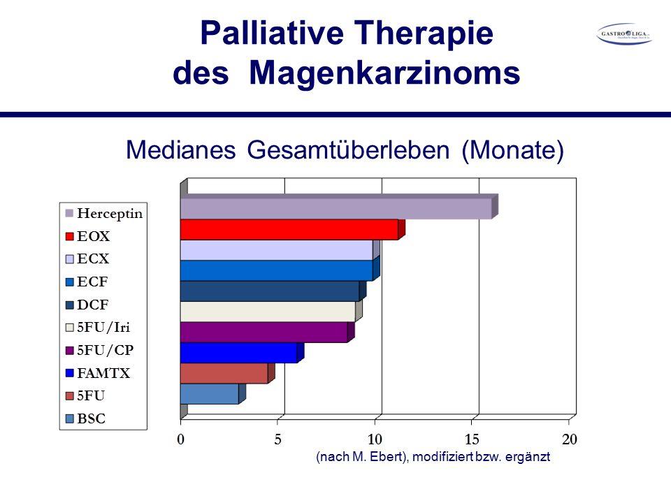Palliative Therapie des Magenkarzinoms (nach M. Ebert), modifiziert bzw.