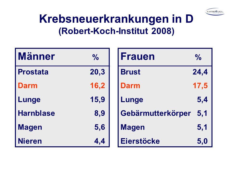 Krebsneuerkrankungen in D (Robert-Koch-Institut 2008) Männer % Prostata 20,3 Darm 16,2 Lunge 15,9 Harnblase 8,9 Magen 5,6 Nieren 4,4 Frauen % Brust 24,4 Darm 17,5 Lunge 5,4 Gebärmutterkörper 5,1 Magen 5,1 Eierstöcke 5,0