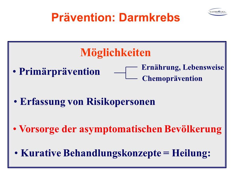 Primärprävention Ernährung, Lebensweise Chemoprävention Erfassung von Risikopersonen Vorsorge der asymptomatischen Bevölkerung Kurative Behandlungskonzepte = Heilung: Prävention: Darmkrebs Möglichkeiten