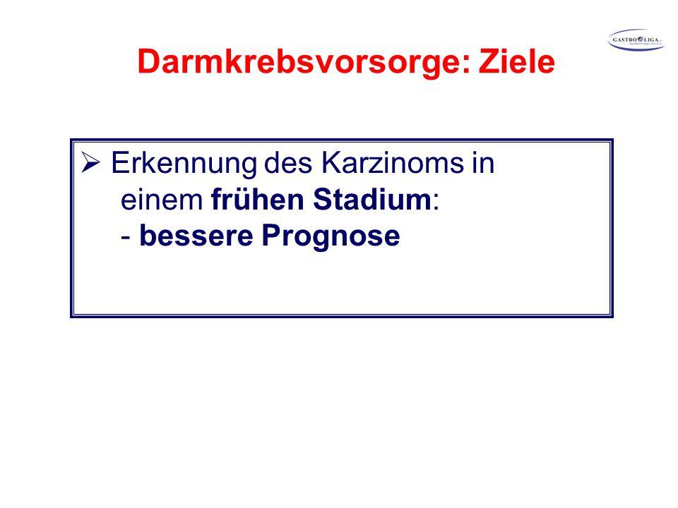 Darmkrebsvorsorge: Ziele  Erkennung des Karzinoms in einem frühen Stadium: - bessere Prognose