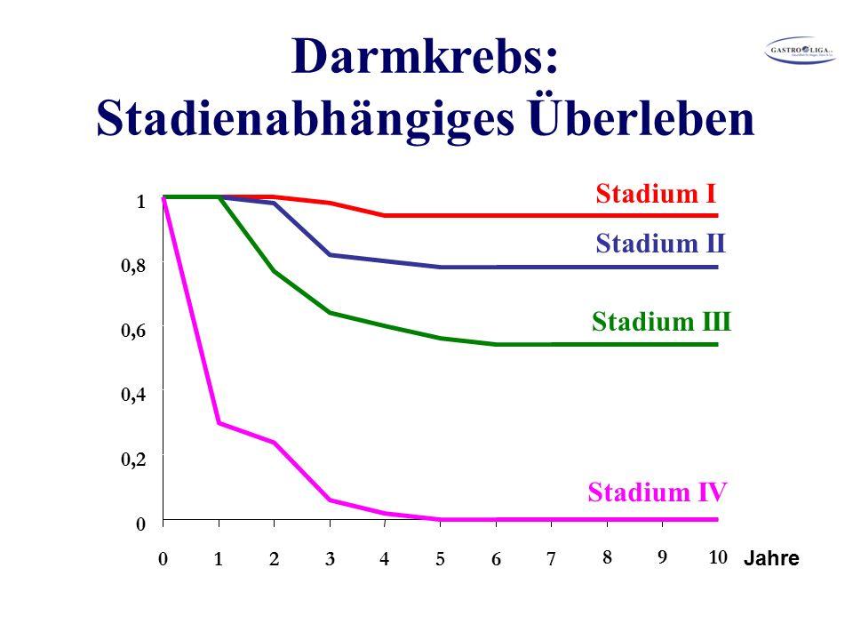 0 0,2 0,4 0,6 0,8 1 01234567 8910 Stadium I Stadium II Stadium III Stadium IV Darmkrebs: Stadienabhängiges Überleben Jahre