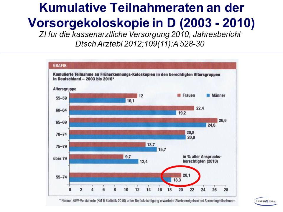 Kumulative Teilnahmeraten an der Vorsorgekoloskopie in D (2003 - 2010) ZI für die kassenärztliche Versorgung 2010; Jahresbericht Dtsch Arztebl 2012;109(11):A 528-30 85