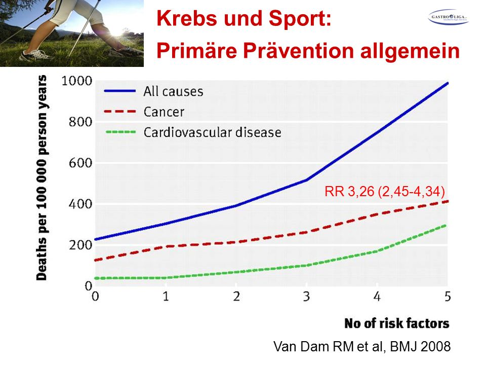Krebs und Sport: Primäre Prävention allgemein Van Dam RM et al, BMJ 2008 RR 3,26 (2,45-4,34)