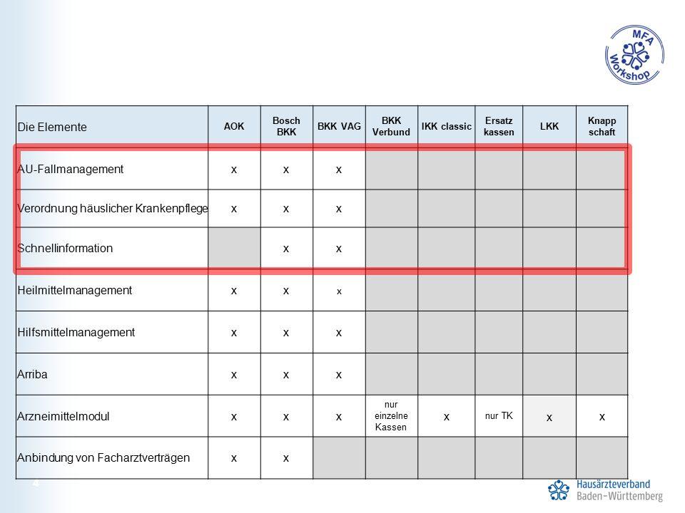 25 Ziele der Versorgungssteuerung Optimale Versorgung der Patienten Refinanzierung der HzV Verbesserung der Versorgungs- strukturen Nutzung neuer Kommunikations- wege Übernahme der Verantwortung für die Wirtschaftlichkeit der Versorgung durch die Krankenkassen