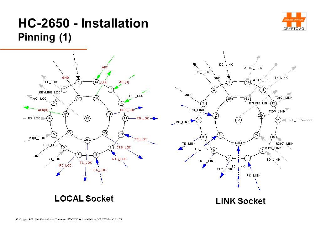 © Crypto AG file: Know-How Transfer HC-2650 – Installation_V3 / 22-Jun-16 / 22 HC-2650 - Installation Pinning (1) LINK Socket LOCAL Socket