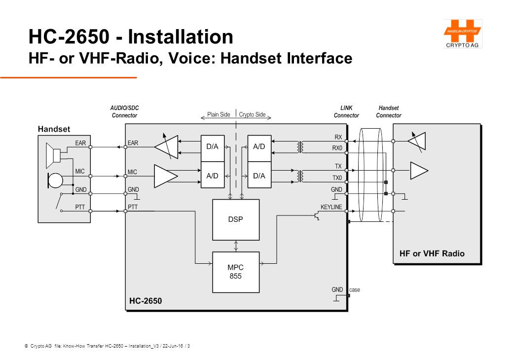 © Crypto AG file: Know-How Transfer HC-2650 – Installation_V3 / 22-Jun-16 / 3 HC-2650 - Installation HF- or VHF-Radio, Voice: Handset Interface
