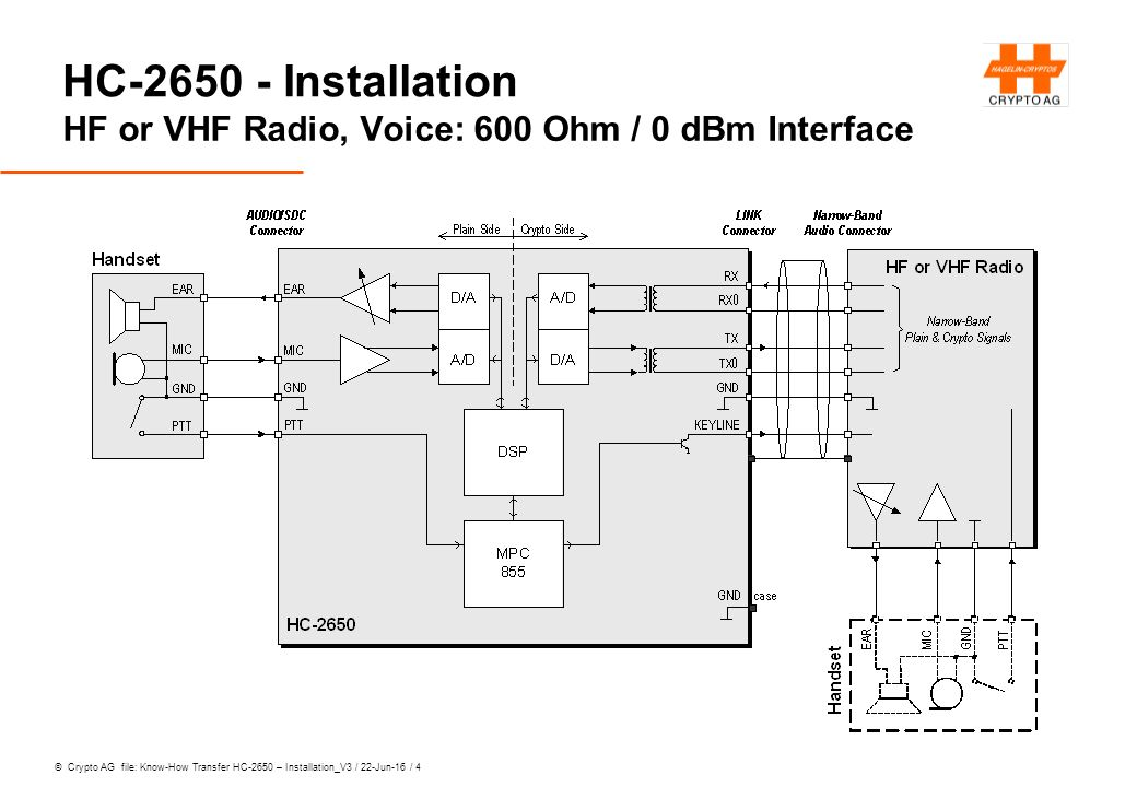 © Crypto AG file: Know-How Transfer HC-2650 – Installation_V3 / 22-Jun-16 / 4 HC-2650 - Installation HF or VHF Radio, Voice: 600 Ohm / 0 dBm Interface