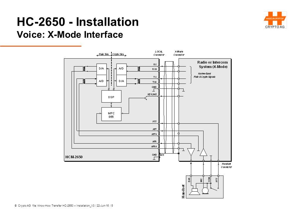 © Crypto AG file: Know-How Transfer HC-2650 – Installation_V3 / 22-Jun-16 / 16 HC-2650 - Installation 3rd Step: Gain Adjustment of RX Amplifier Partner-Station in den Sendezustand bringen (Digital-Mode).