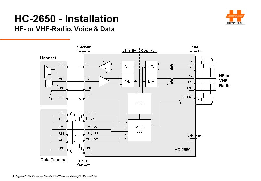 © Crypto AG file: Know-How Transfer HC-2650 – Installation_V3 / 22-Jun-16 / 7 HC-2650 - Installation Power Supply without Loudspeaker Unit AFS-2650 Power Supply: 9 … 32 V DC Power Consumption: operation without display blacklight and display heating: 4 W … with display blacklight without heating: 5.7 W … with display blacklight with heating: 10.2 W Rush-in current: corresponding appr.