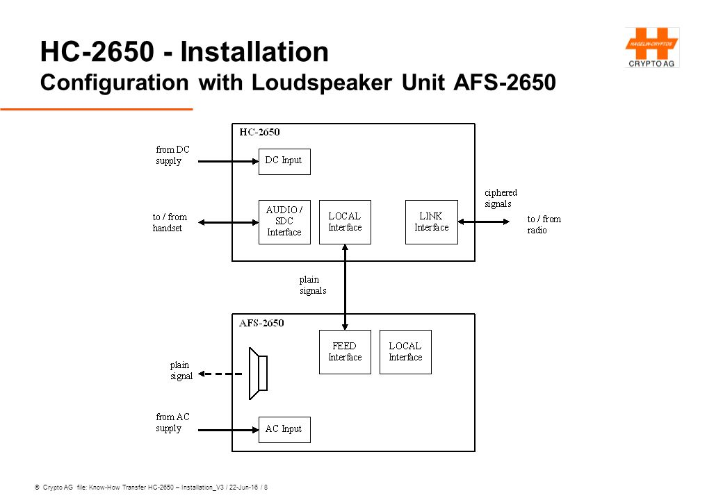 © Crypto AG file: Know-How Transfer HC-2650 – Installation_V3 / 22-Jun-16 / 9 HC-2650 - Installation Power Supply Concept with AFS-2650