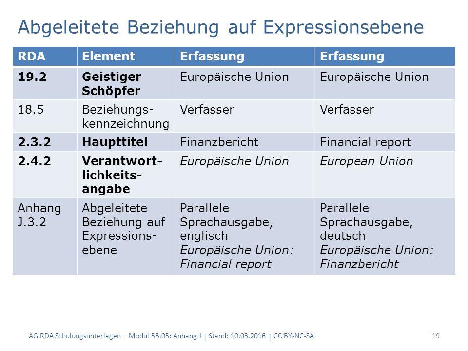 Abgeleitete Beziehung auf Expressionsebene AG RDA Schulungsunterlagen – Modul 5B.05: Anhang J | Stand: 10.03.2016 | CC BY-NC-SA19 RDAElementErfassung 19.2Geistiger Schöpfer Europäische Union 18.5Beziehungs- kennzeichnung Verfasser 2.3.2HaupttitelFinanzberichtFinancial report 2.4.2Verantwort- lichkeits- angabe Europäische UnionEuropean Union Anhang J.3.2 Abgeleitete Beziehung auf Expressions- ebene Parallele Sprachausgabe, englisch Europäische Union: Financial report Parallele Sprachausgabe, deutsch Europäische Union: Finanzbericht