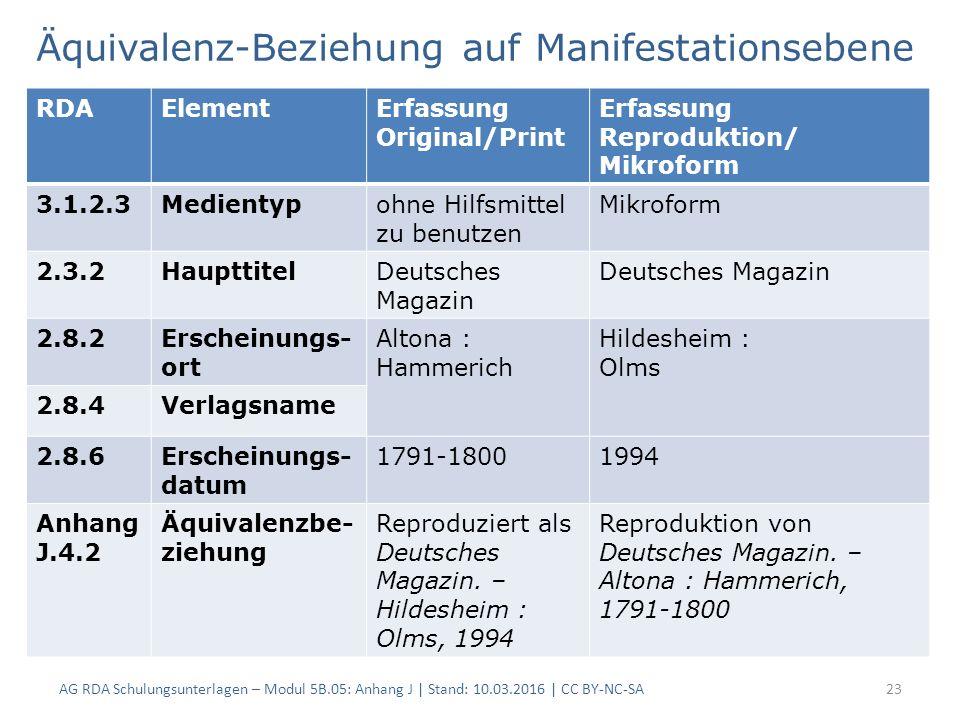 Äquivalenz-Beziehung auf Manifestationsebene AG RDA Schulungsunterlagen – Modul 5B.05: Anhang J | Stand: 10.03.2016 | CC BY-NC-SA23 RDAElementErfassung Original/Print Erfassung Reproduktion/ Mikroform 3.1.2.3Medientypohne Hilfsmittel zu benutzen Mikroform 2.3.2HaupttitelDeutsches Magazin 2.8.2Erscheinungs- ort Altona : Hammerich Hildesheim : Olms 2.8.4Verlagsname 2.8.6Erscheinungs- datum 1791-18001994 Anhang J.4.2 Äquivalenzbe- ziehung Reproduziert als Deutsches Magazin.
