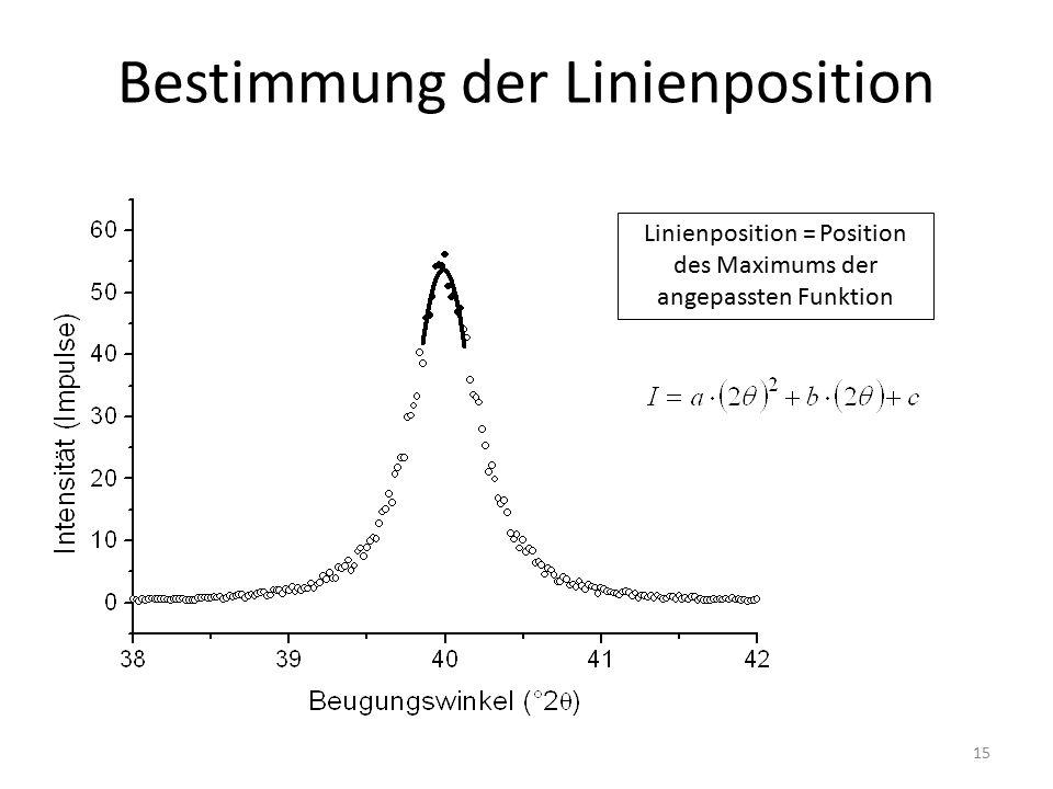 15 Bestimmung der Linienposition Linienposition = Position des Maximums der angepassten Funktion