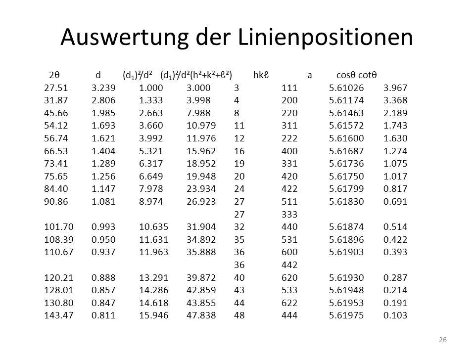 26 Auswertung der Linienpositionen 2  d (d 1 )²/d² (d 1 )²/d²(h²+k²+ℓ²) hkℓ a cos  cot  27.513.2391.0003.00031115.61026 3.967 31.872.8061.3333.9984