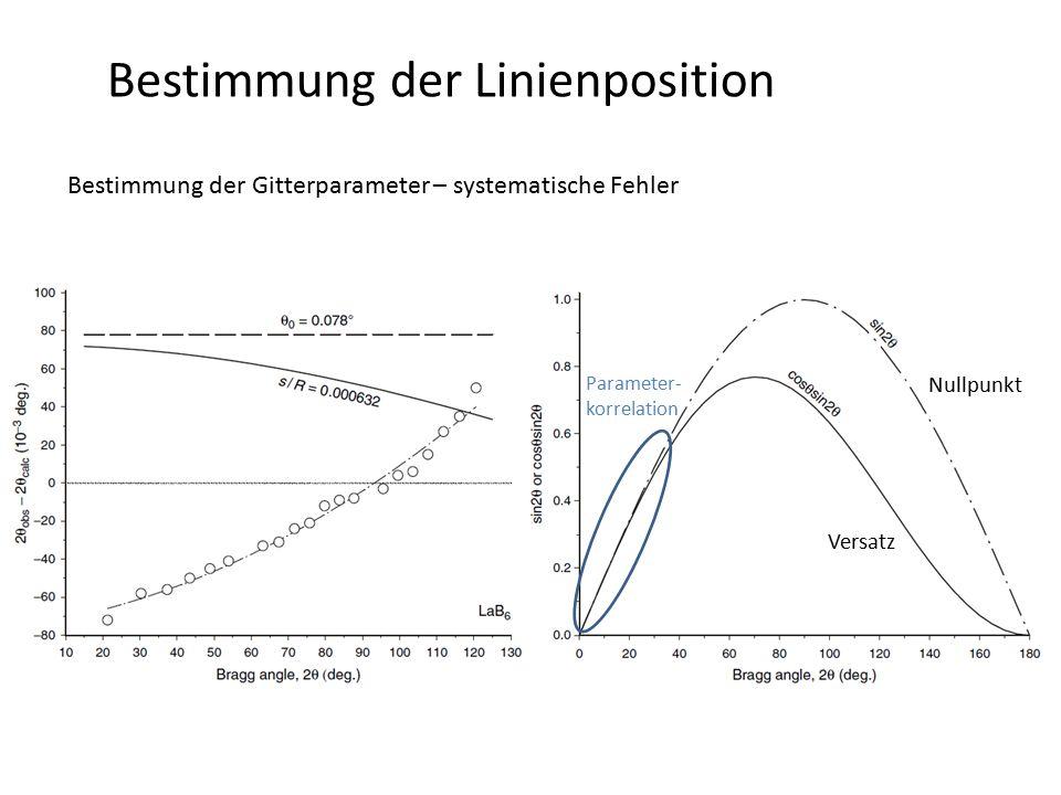 Bestimmung der Linienposition Bestimmung der Gitterparameter – systematische Fehler Nullpunkt Versatz Parameter- korrelation