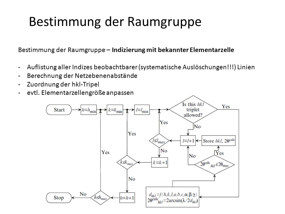 Bestimmung der Raumgruppe Bestimmung der Raumgruppe – Indizierung mit bekannter Elementarzelle -Auflistung aller Indizes beobachtbarer (systematische