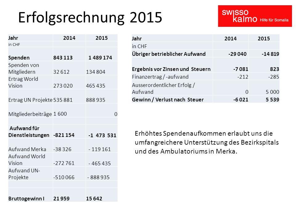 Bilanz per 31.12.2015 Aktiven per 31.12.2014 per 31.12.