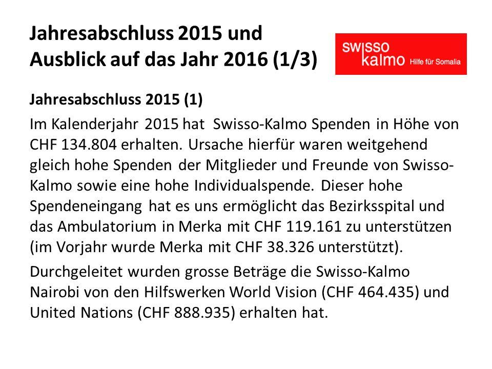 Jahresabschluss 2015 und Ausblick auf das Jahr 2016 (1/3) Jahresabschluss 2015 (1) Im Kalenderjahr 2015 hat Swisso-Kalmo Spenden in Höhe von CHF 134.804 erhalten.