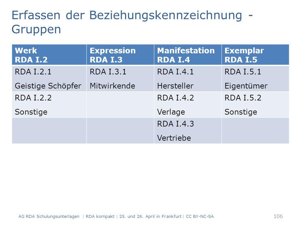 106 Werk RDA I.2 Expression RDA I.3 Manifestation RDA I.4 Exemplar RDA I.5 RDA I.2.1 Geistige Schöpfer RDA I.3.1 Mitwirkende RDA I.4.1 Hersteller RDA I.5.1 Eigentümer RDA I.2.2 Sonstige RDA I.4.2 Verlage RDA I.5.2 Sonstige RDA I.4.3 Vertriebe Erfassen der Beziehungskennzeichnung - Gruppen AG RDA Schulungsunterlagen | RDA kompakt | 25.