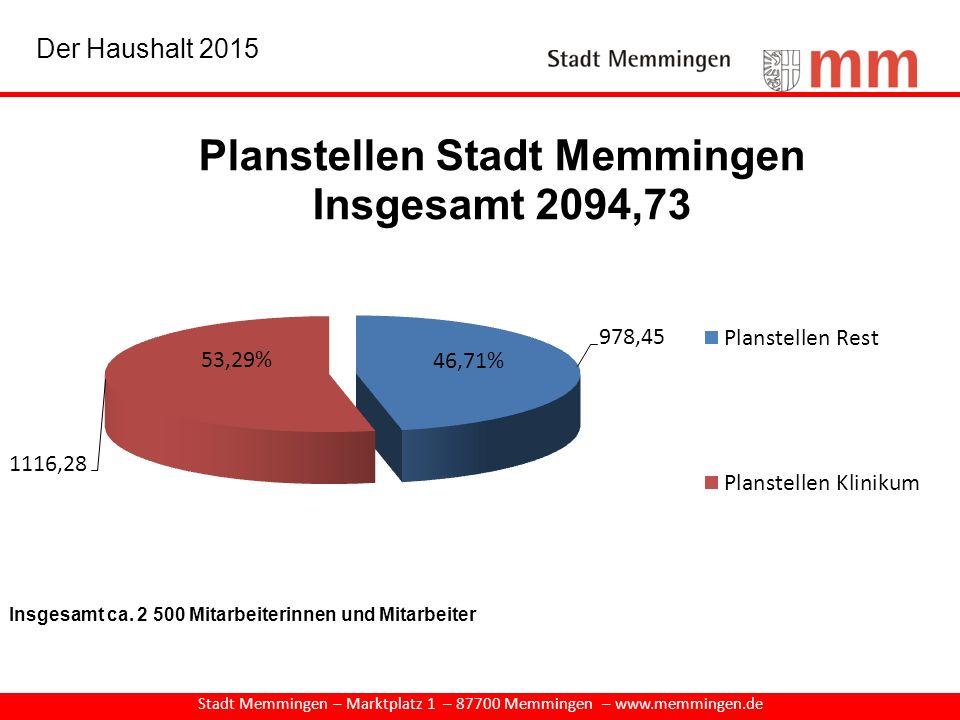Stadt Memmingen – Marktplatz 1 – 87700 Memmingen – www.memmingen.de Der Haushalt 2015