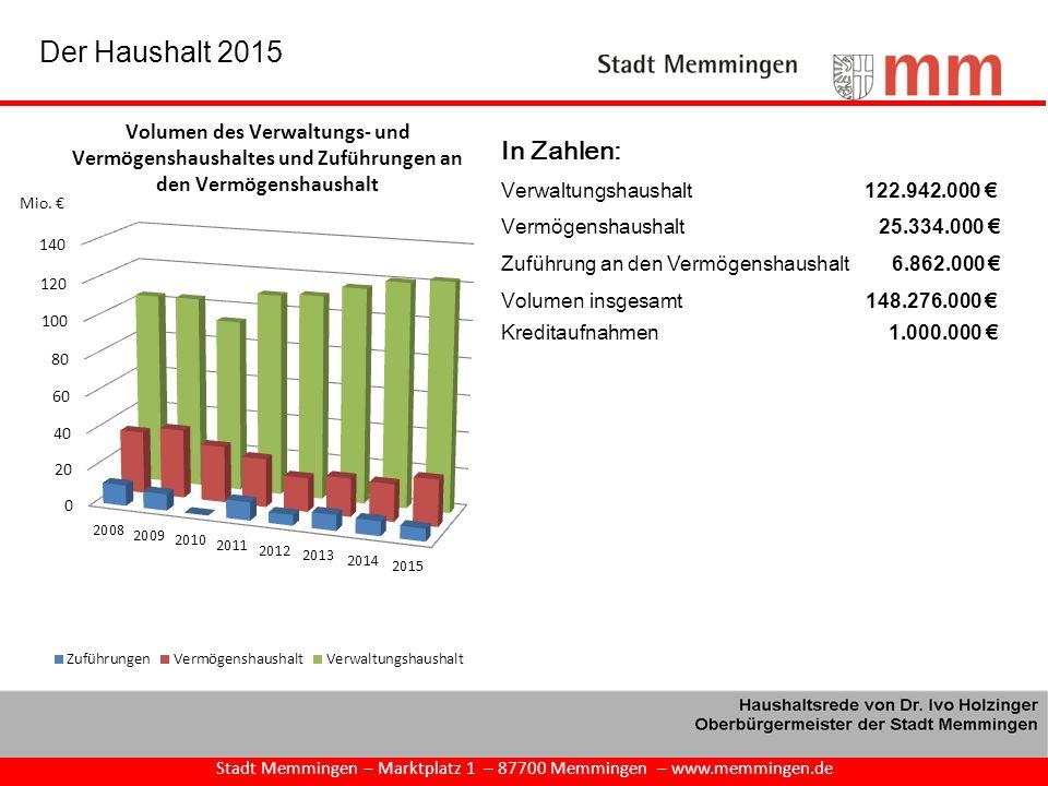 Stadt Memmingen – Marktplatz 1 – 87700 Memmingen – www.memmingen.de Der Haushalt 2015 In Zahlen: Verwaltungshaushalt 122.942.000 € Vermögenshaushalt 2