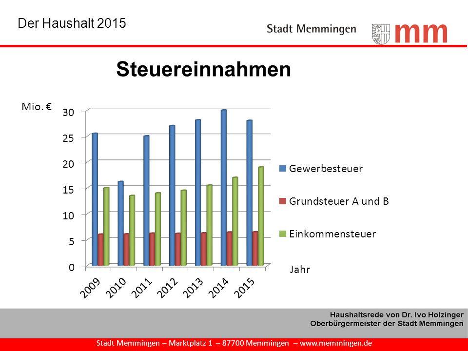 Stadt Memmingen – Marktplatz 1 – 87700 Memmingen – www.memmingen.de Der Haushalt 2015 Steuereinnahmen Mio. €