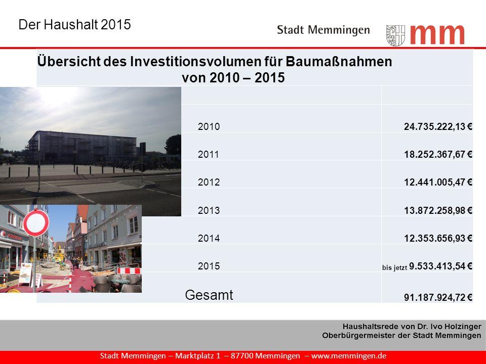 Stadt Memmingen – Marktplatz 1 – 87700 Memmingen – www.memmingen.de Der Haushalt 2015 Übersicht des Investitionsvolumen für Baumaßnahmen von 2010 – 20
