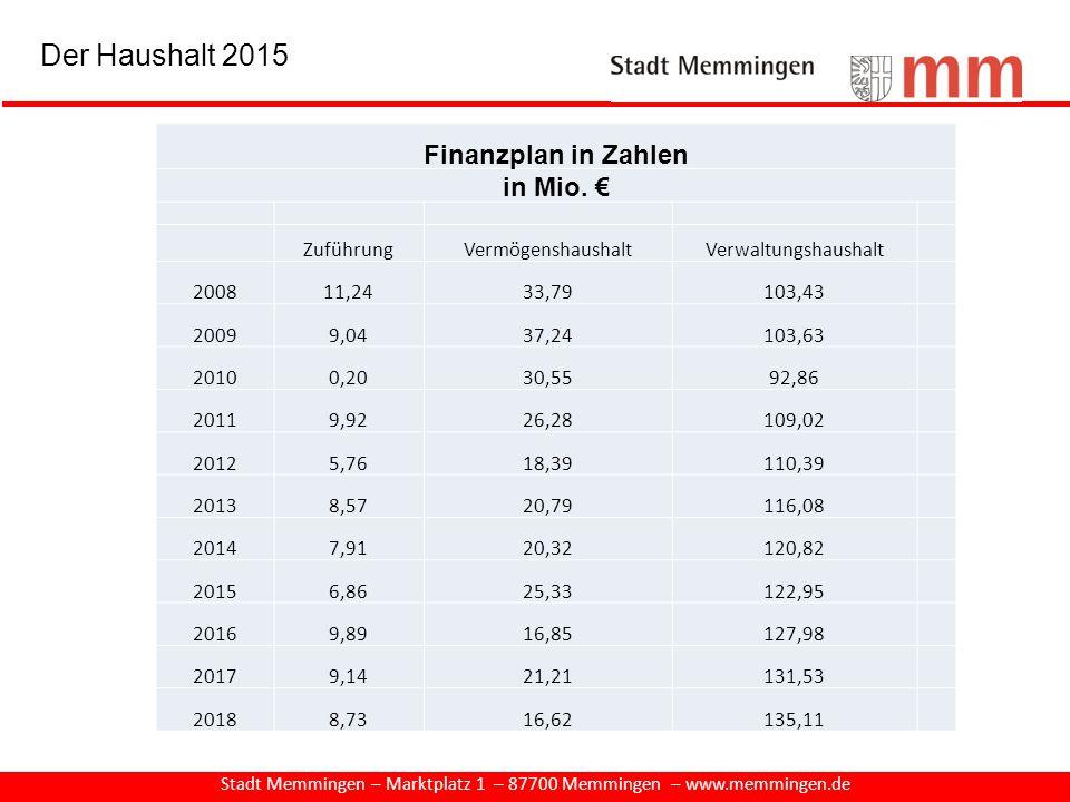 Stadt Memmingen – Marktplatz 1 – 87700 Memmingen – www.memmingen.de Finanzplan in Zahlen in Mio. € ZuführungVermögenshaushaltVerwaltungshaushalt 20081