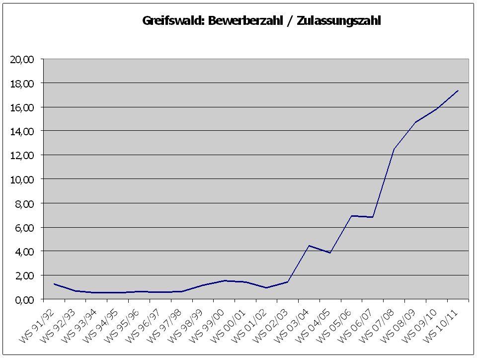 Größte Annahmequote WS 1992/93:KGÖMS WS 1995/96:DDFD/MS WS 1998/99:BHUKE WS 2001/02:BNBHUE/GÖ WS 2004/05:KDDE WS 2007/08:DDGÖH WS 2010/11:EHLDD