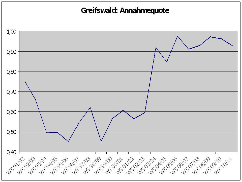 Geringste Annahmequote WS 1992/93:HGWJBFU WS 1995/96:HGWMDL WS 1998/99:HALHGWHRO WS 2001/02:HALHGWMD WS 2004/05:HALFMR WS 2007/08:LMUGIHH WS 2010/11:GILMUHOM
