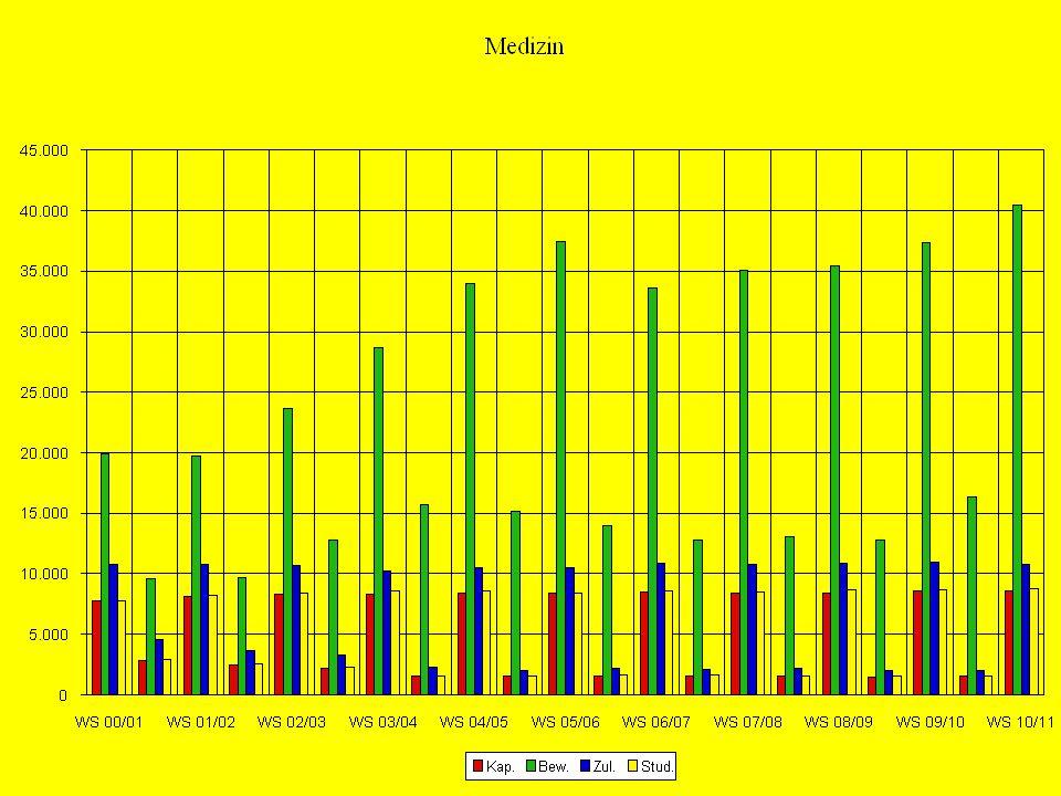Studienbeginn WS / So 1989 / 9063 % WS37 % So 2009 / 1085 % WS15 % So Studienbeginn im Sommer: TÜB, ER, WÜ, B, GI, GÖ, K, MS, MZ